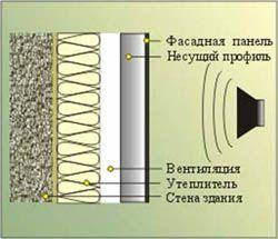 звукоизоляция стен Нижний Новгород